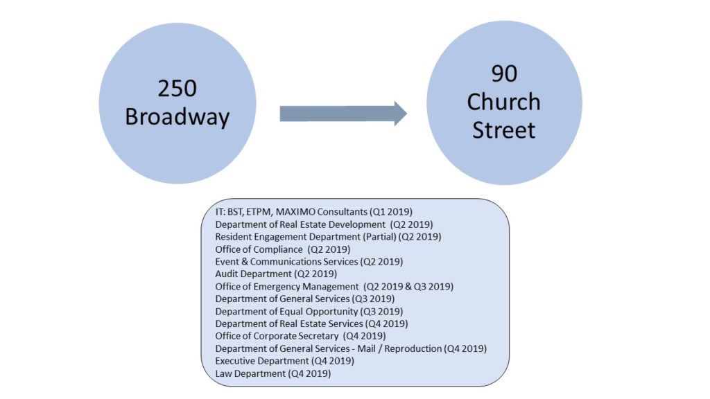 250 Broadway to 90 Church St moves